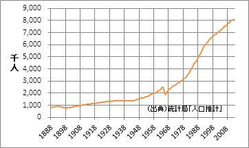 神奈川県の人口