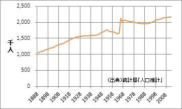 長野県の人口