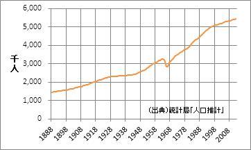 兵庫県の人口