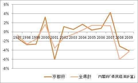 京都府の1人当たり所得(増加率)