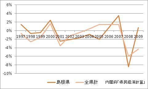 島根県の1人当たり所得(増加率)
