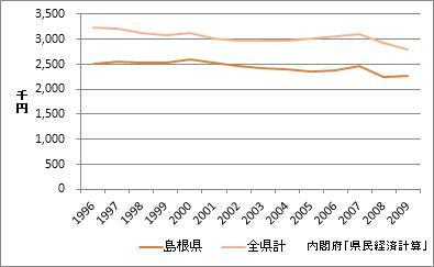 島根県の1人当たり所得