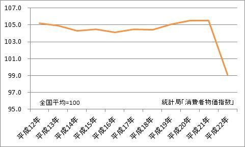 静岡市と全国平均の比較(地域差指数)