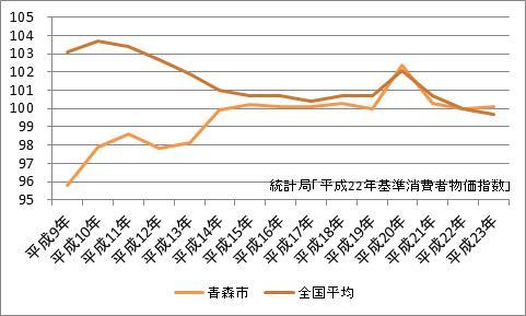 青森市の消費者物価指数