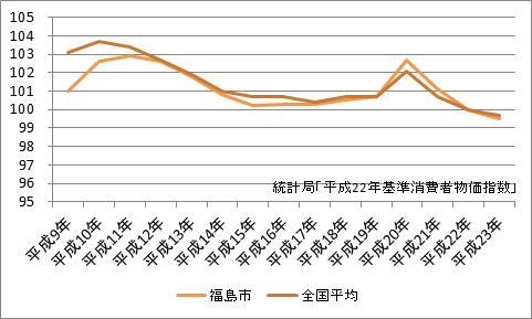 福島市の消費者物価指数