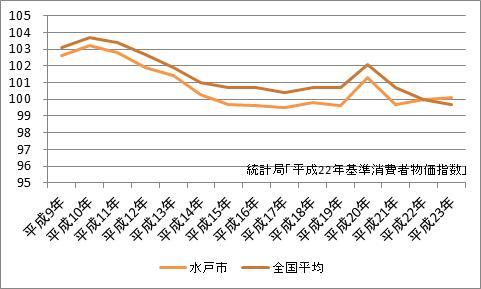 水戸市の消費者物価指数