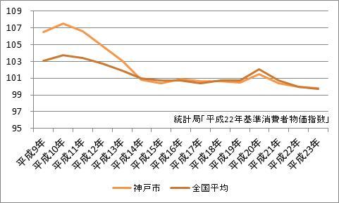 神戸市の消費者物価指数