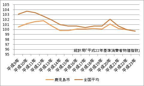 鹿児島市の消費者物価指数
