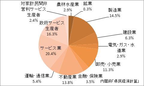 秋田県の産業別GDP比率