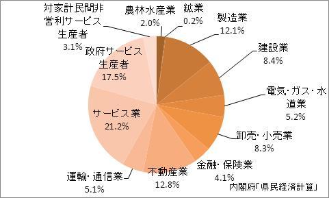 島根県の産業別GDP比率