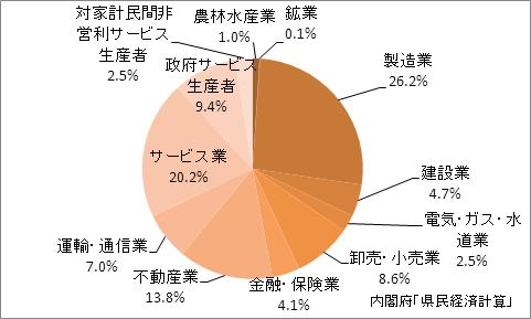 岡山県の産業別GDP比率