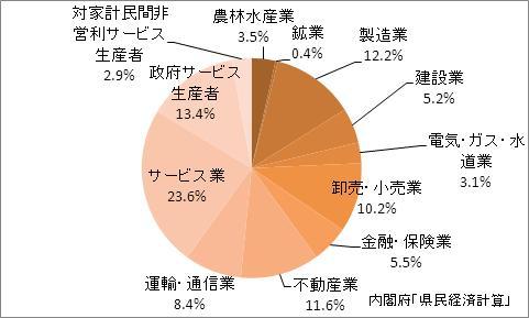 鹿児島県の産業別GDP比率