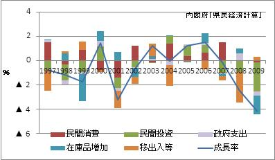 神奈川県の名目GDP増加率(寄与度)