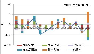 長野県の名目GDP増加率(寄与度)