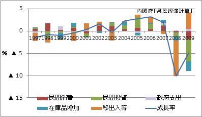 愛知県の名目GDP増加率(寄与度)
