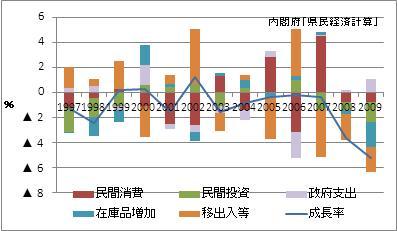 奈良県の名目GDP増加率(寄与度)