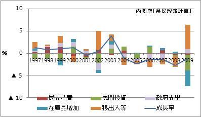 徳島県の名目GDP増加率(寄与度)