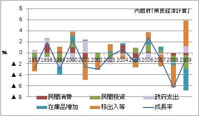 愛媛県の名目GDP増加率(寄与度)