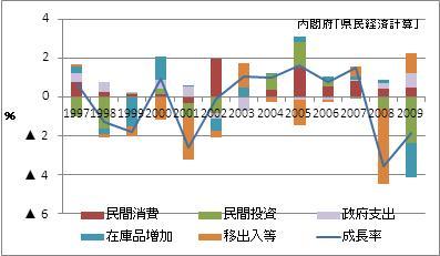 福岡県の名目GDP増加率(寄与度)