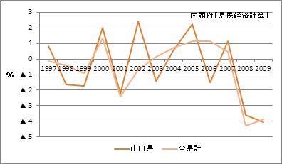 山口県の名目GDP増加率
