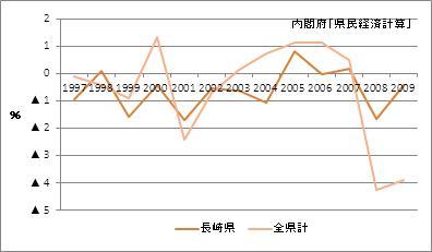 長崎県の名目GDP増加率