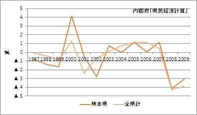 熊本県の名目GDP増加率