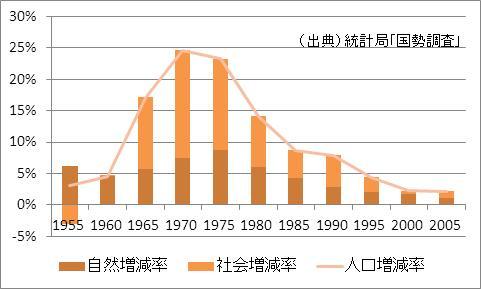 千葉県の人口増加率