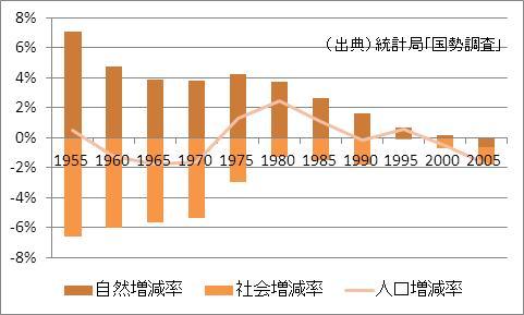 新潟県の人口増加率
