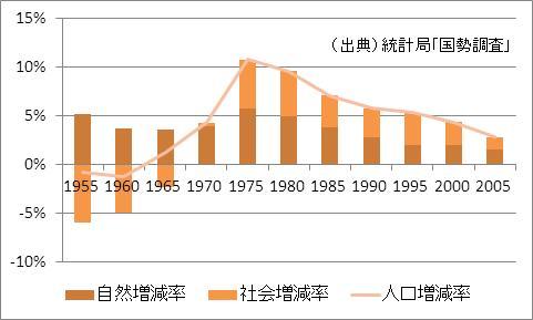 滋賀県の人口増加率