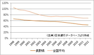 長野県の預貸率