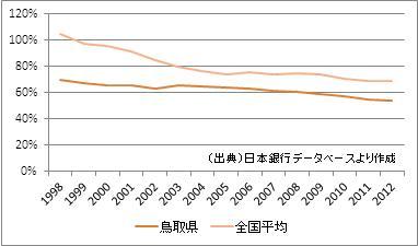 鳥取県の預貸率