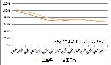 広島県の預貸率