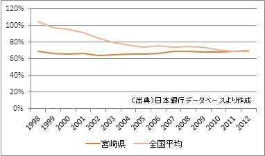 宮崎県の預貸率