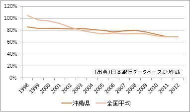 沖縄県の預貸率