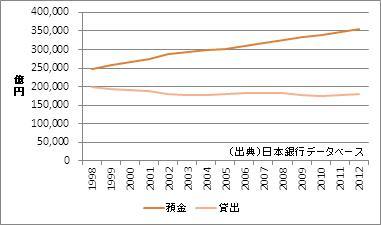 神奈川県の預金・貸出額