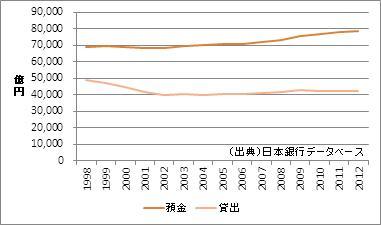新潟県の預金・貸出額
