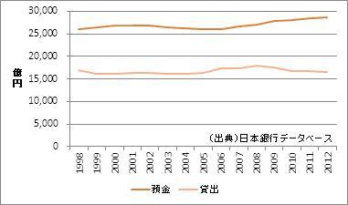 福井県の預金・貸出額