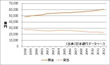 奈良県の預金・貸出額