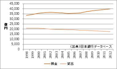 徳島県の預金・貸出額