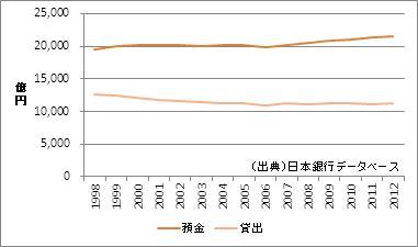 熊本県の預金・貸出額