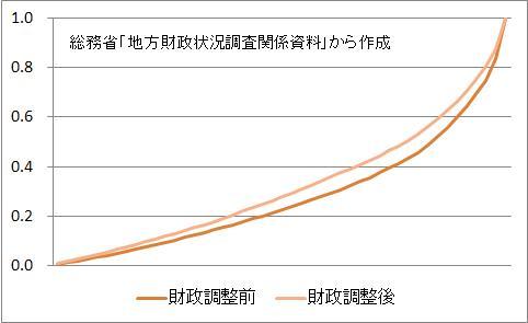 都道府県のローレンツ曲線