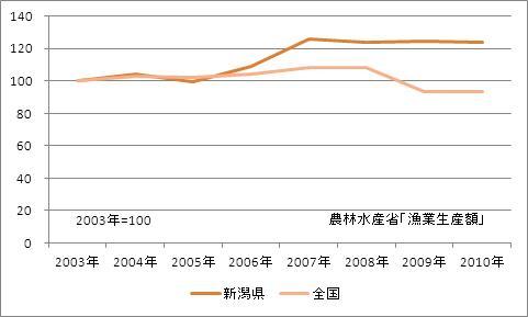 新潟県の漁業生産額(海面漁業)(指数)