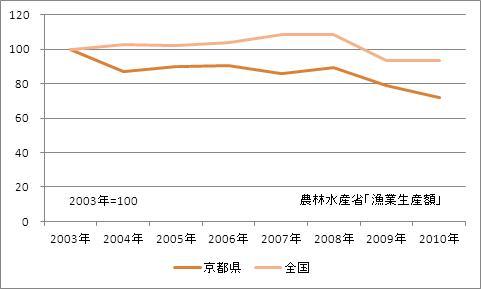 京都府の漁業生産額(海面漁業)(指数)