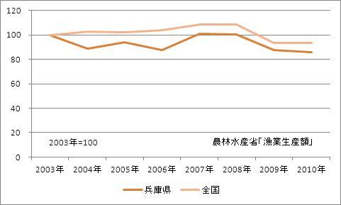 兵庫県の漁業生産額(海面漁業)(指数)