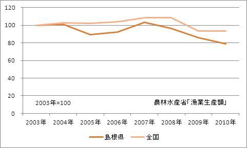 島根県の漁業生産額(海面漁業)(指数)