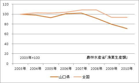 山口県の漁業生産額(海面漁業)(指数)