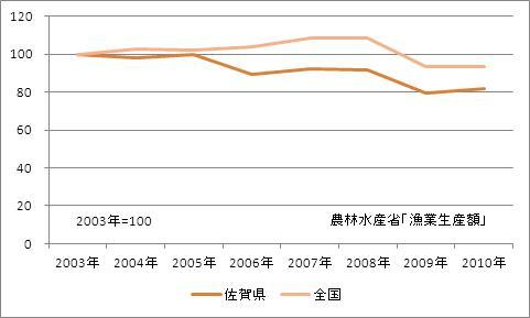 佐賀県の漁業生産額(海面漁業)(指数)