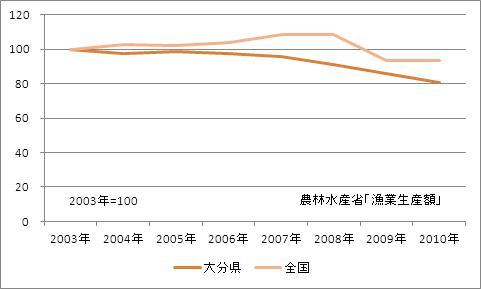 大分県の漁業生産額(海面漁業)(指数)