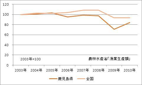鹿児島県の漁業生産額(海面漁業)(指数)
