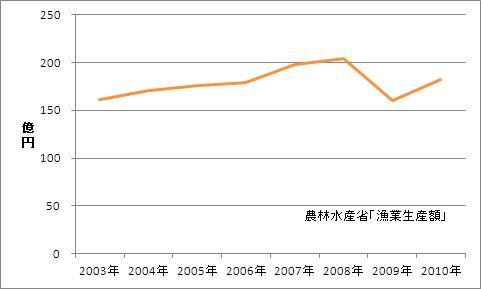 福島県の漁業生産額(海面漁業)